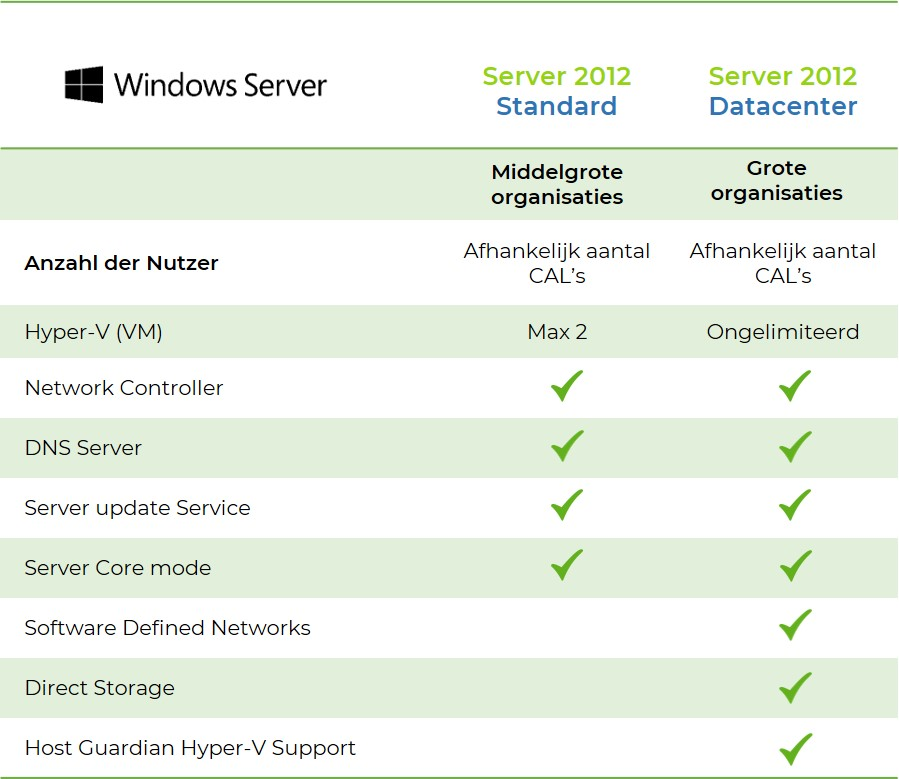 Windows-server-unterschiede-standard-datacenter-2012
