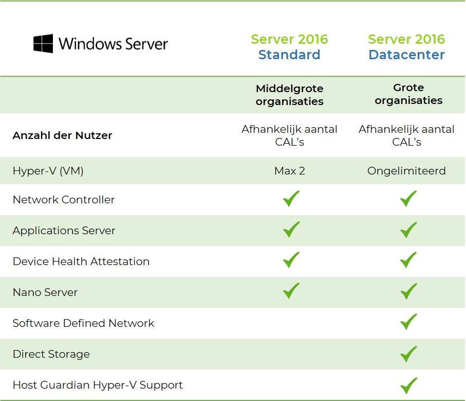 Windows-server-unterschiede-standard-datacenter-2016