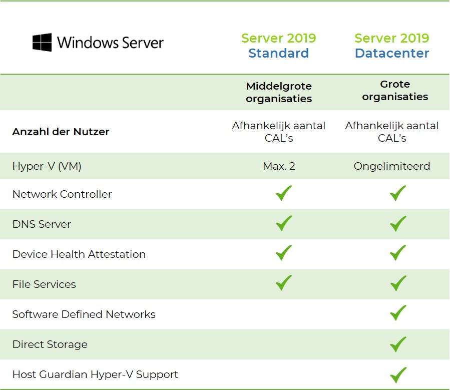 Windows-server-unterschiede-standard-datacenter-2019